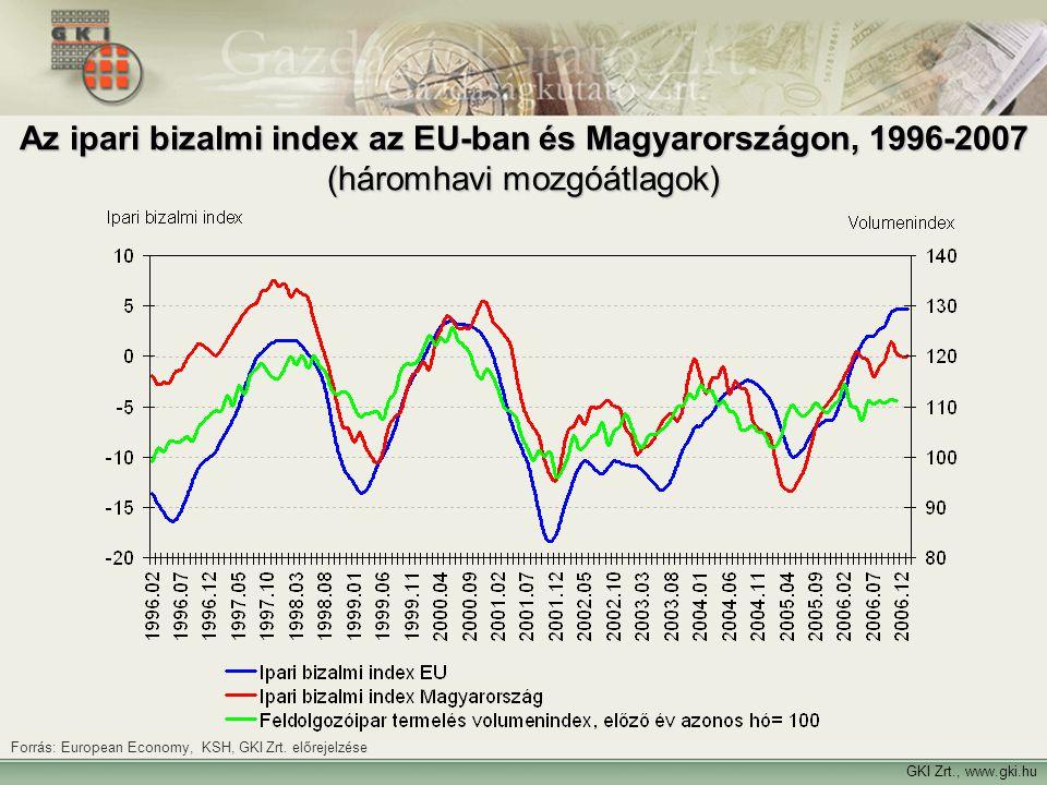 Az ipari bizalmi index az EU-ban és Magyarországon, 1996-2007 (háromhavi mozgóátlagok)