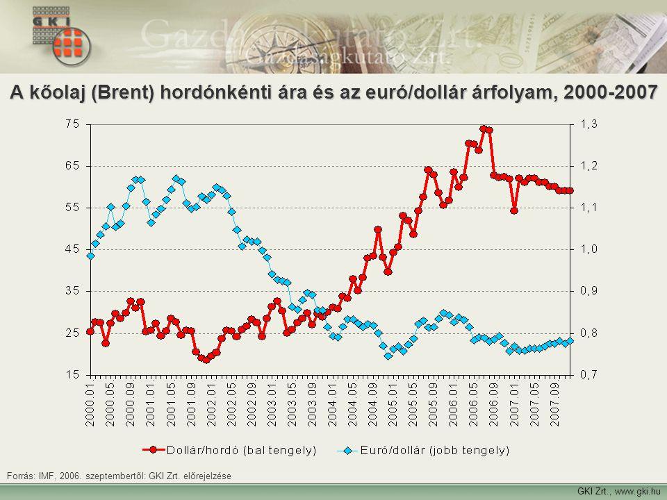 A kőolaj (Brent) hordónkénti ára és az euró/dollár árfolyam, 2000-2007