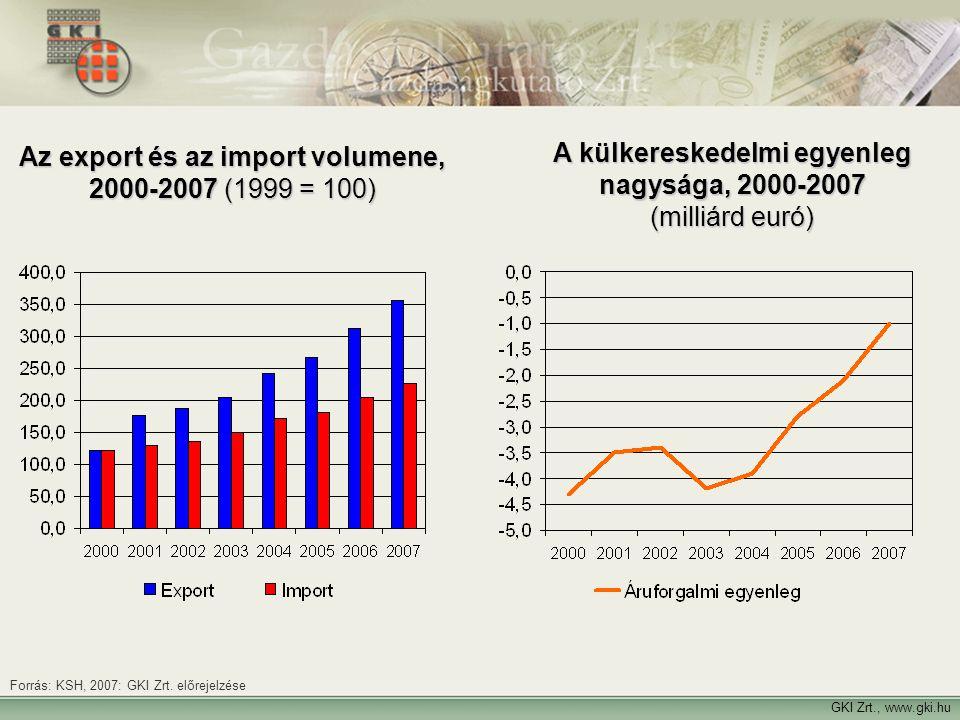 Az export és az import volumene, 2000-2007 (1999 = 100)