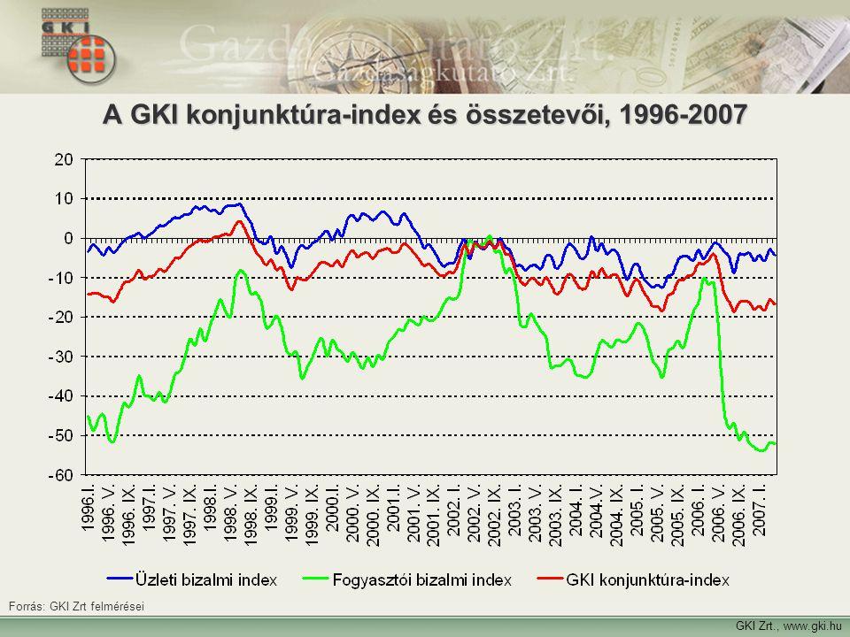 A GKI konjunktúra-index és összetevői, 1996-2007