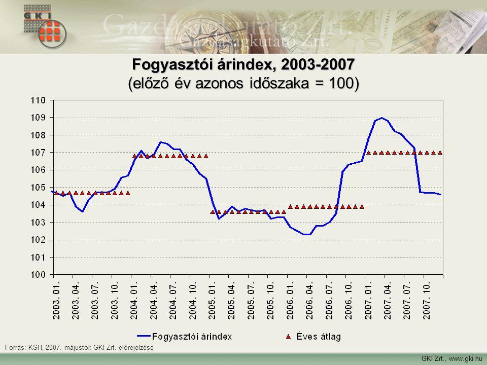 Fogyasztói árindex, 2003-2007 (előző év azonos időszaka = 100)