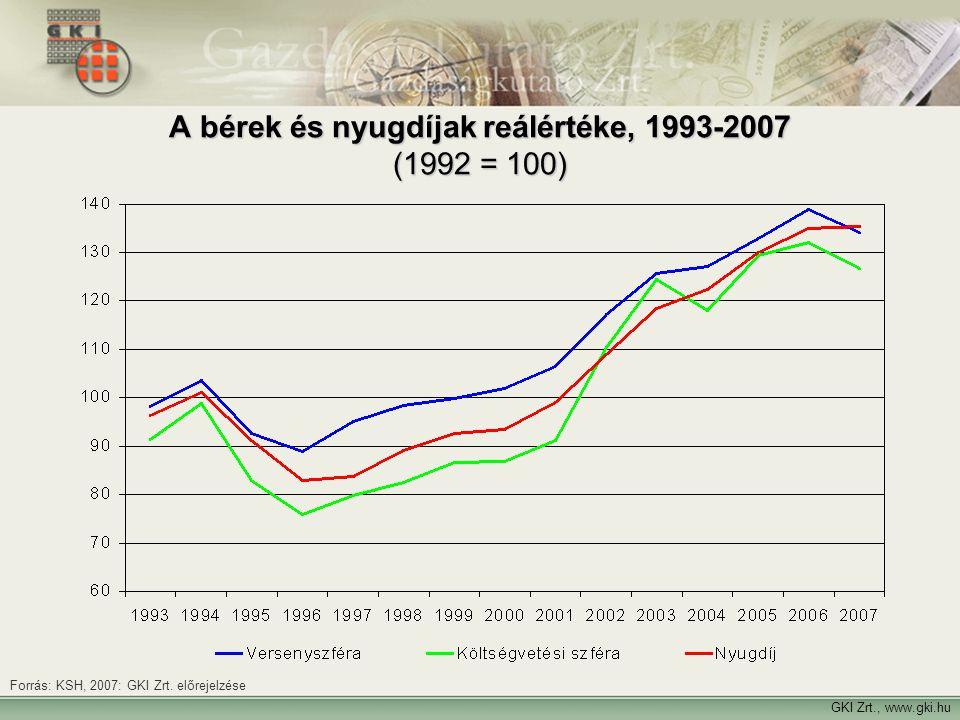 A bérek és nyugdíjak reálértéke, 1993-2007 (1992 = 100)