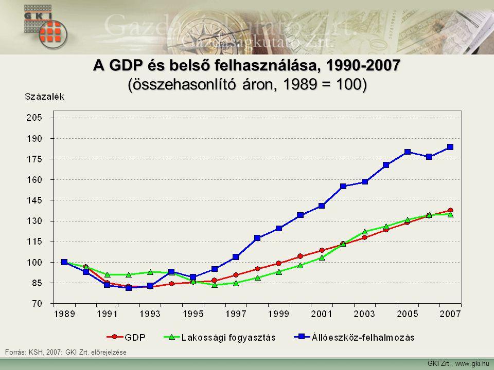 A GDP és belső felhasználása, 1990-2007 (összehasonlító áron, 1989 = 100)