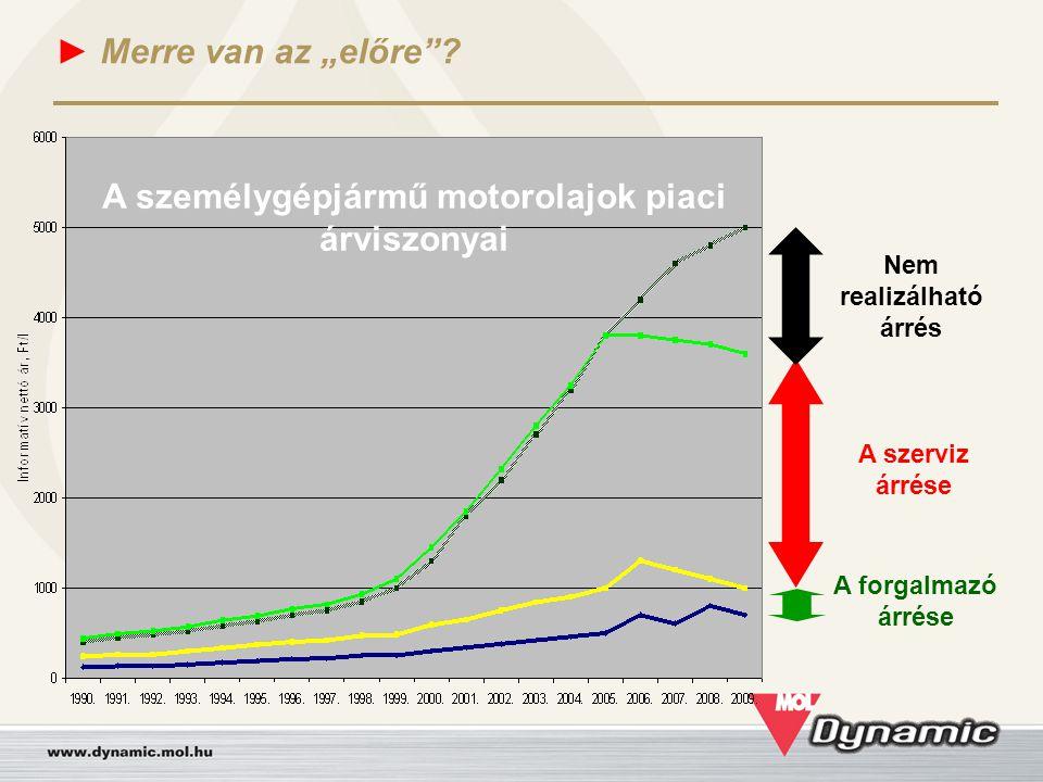 A személygépjármű motorolajok piaci árviszonyai Nem realizálható árrés