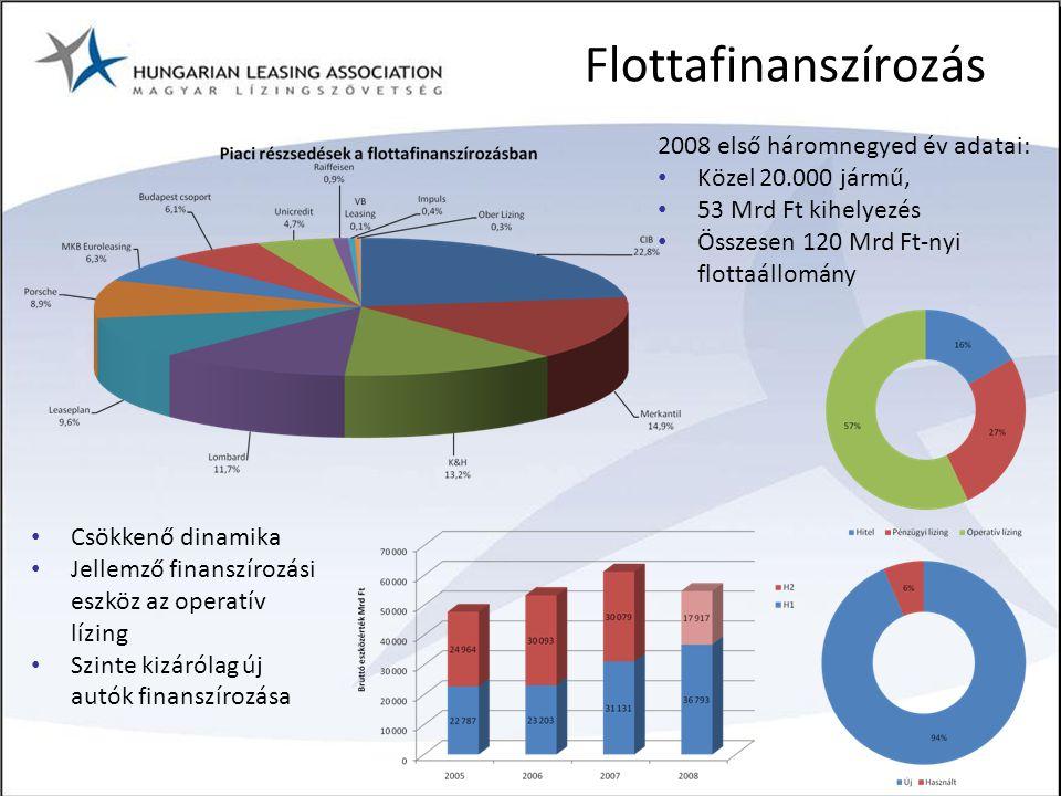 Flottafinanszírozás 2008 első háromnegyed év adatai: