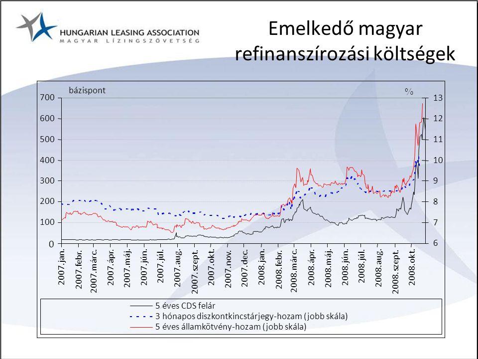 Emelkedő magyar refinanszírozási költségek