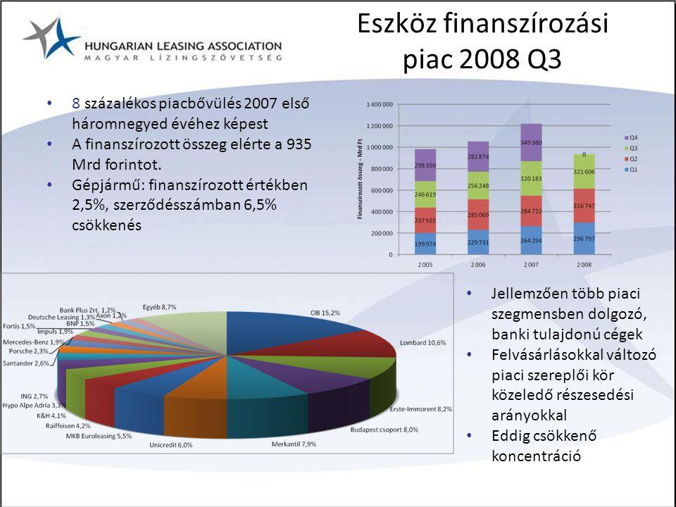 Eszköz finanszírozási piac 2008 Q3