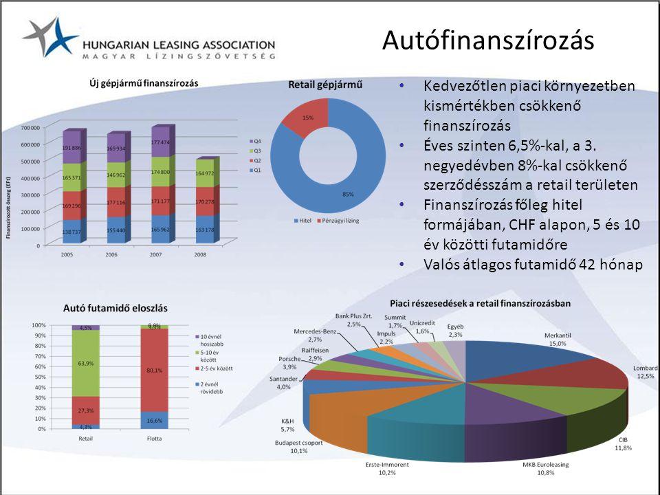 Autófinanszírozás Kedvezőtlen piaci környezetben kismértékben csökkenő finanszírozás.
