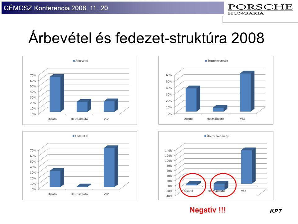 Árbevétel és fedezet-struktúra 2008