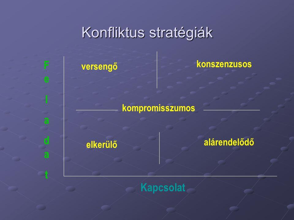 Konfliktus stratégiák