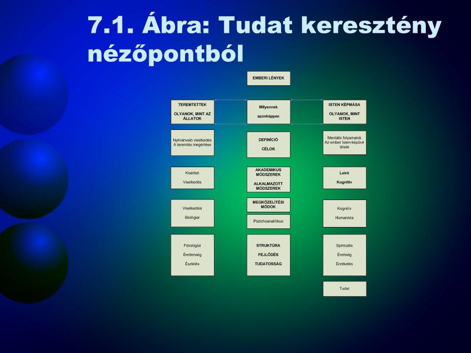 7.1. Ábra: Tudat keresztény nézőpontból