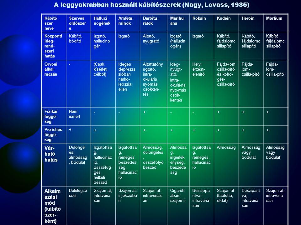 A leggyakrabban használt kábítószerek (Nagy, Lovass, 1985)