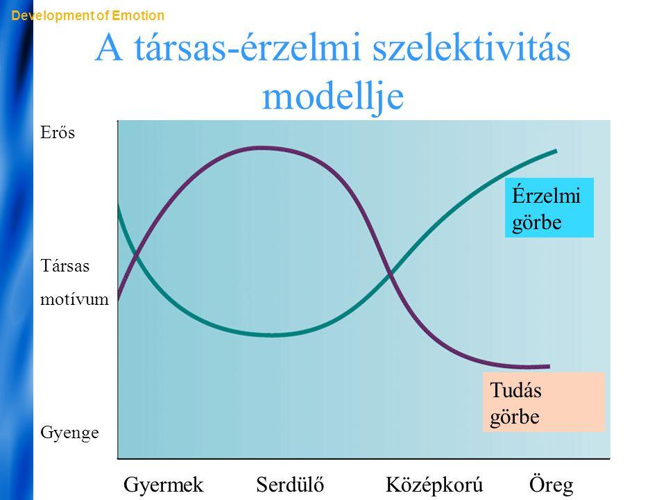 A társas-érzelmi szelektivitás modellje