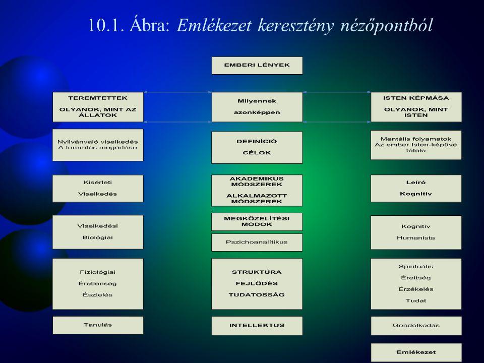10.1. Ábra: Emlékezet keresztény nézőpontból