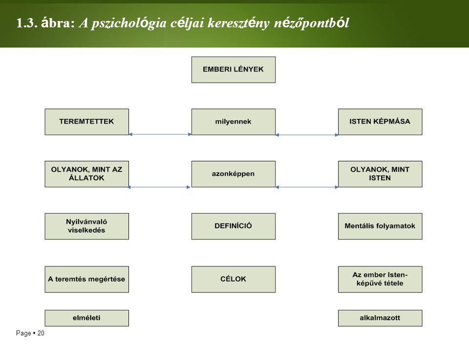 1.3. ábra: A pszichológia céljai keresztény nézőpontból