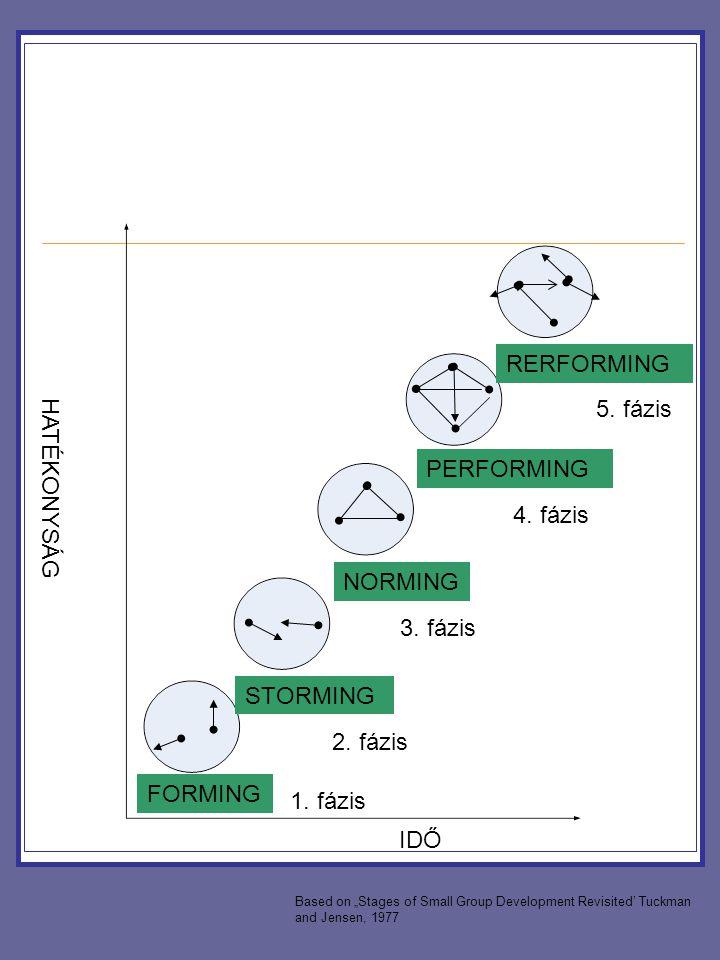 RERFORMING 5. fázis HATÉKONYSÁG PERFORMING 4. fázis NORMING 3. fázis