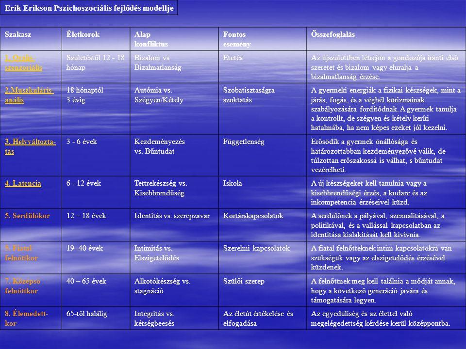 Erik Erikson Pszichoszociális fejlődés modellje