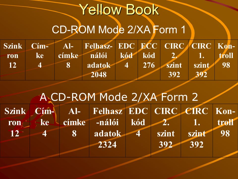 Yellow Book CD-ROM Mode 2/XA Form 1 A CD-ROM Mode 2/XA Form 2 Szinkron
