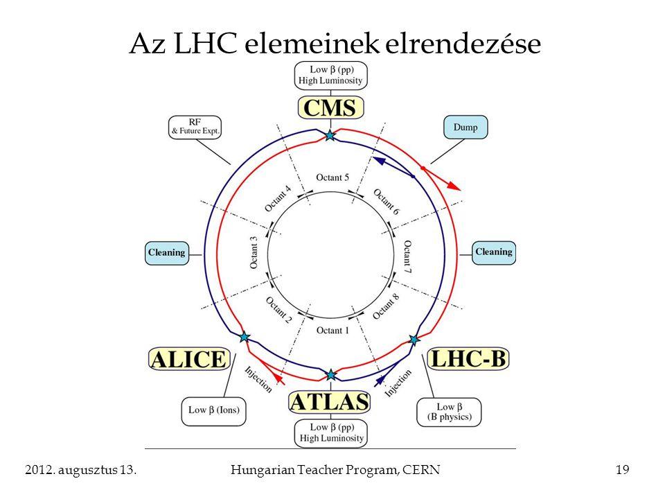 Az LHC elemeinek elrendezése