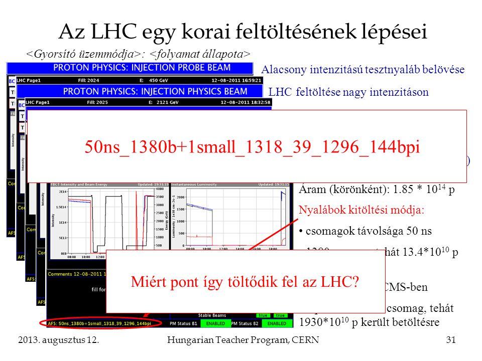 Az LHC egy korai feltöltésének lépései