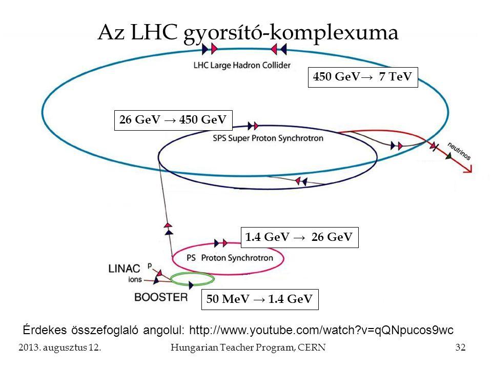 Az LHC gyorsító-komplexuma