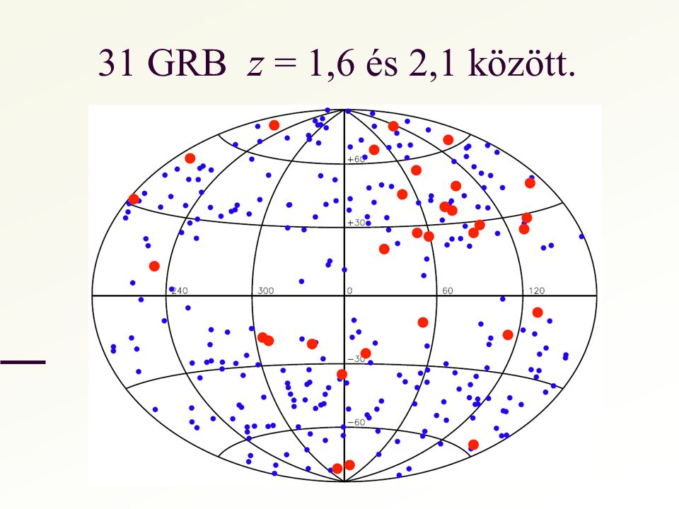 31 GRB z = 1,6 és 2,1 között.