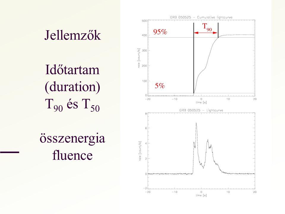 Jellemzők Időtartam (duration) T90 és T50 összenergia fluence