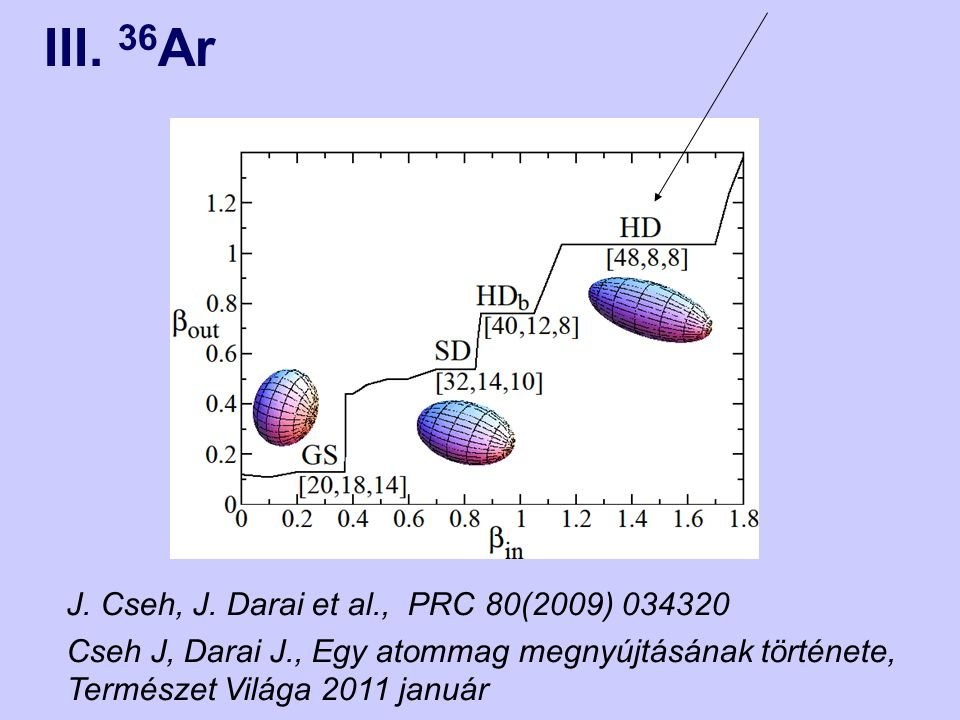 III. 36Ar J. Cseh, J. Darai et al., PRC 80(2009) 034320