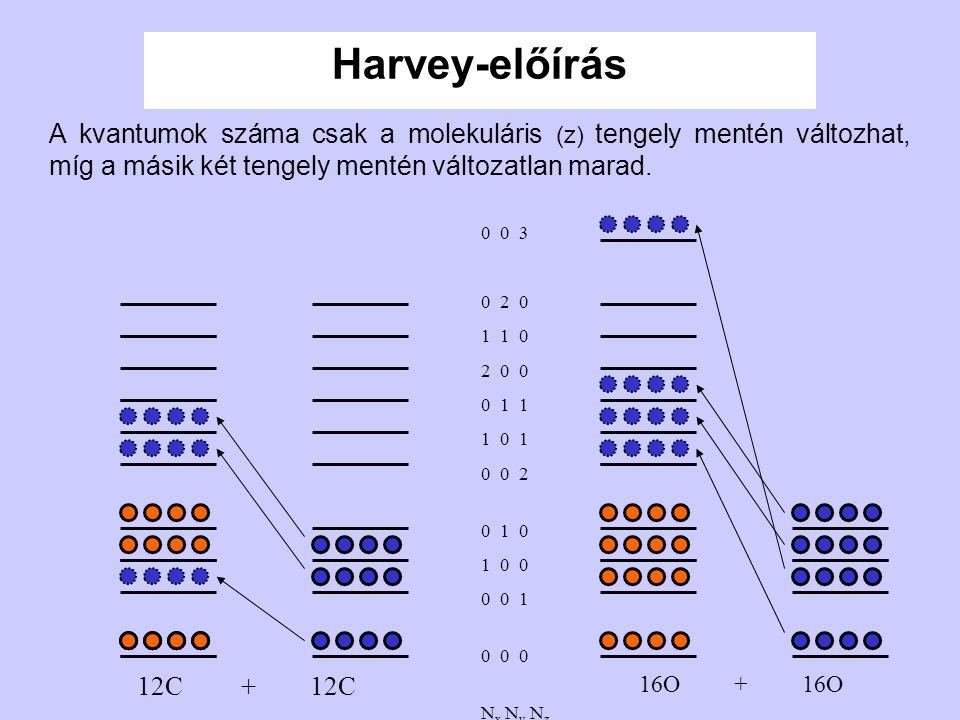 Harvey-előírás A kvantumok száma csak a molekuláris (z) tengely mentén változhat, míg a másik két tengely mentén változatlan marad.
