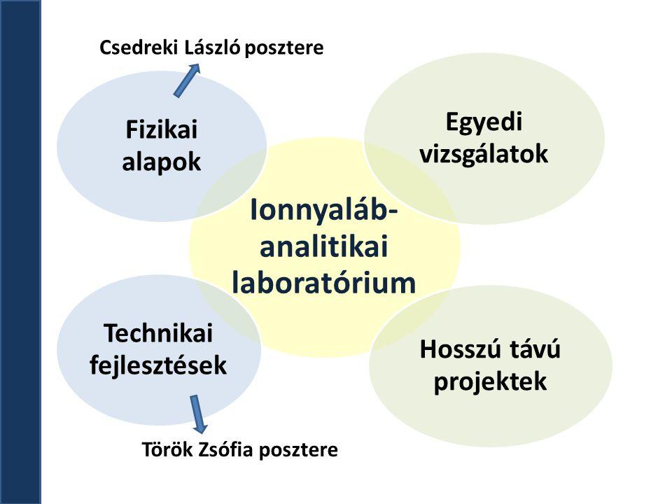 Ionnyaláb-analitikai laboratórium Technikai fejlesztések
