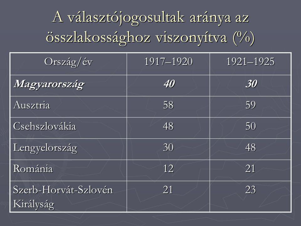 A választójogosultak aránya az összlakossághoz viszonyítva (%)