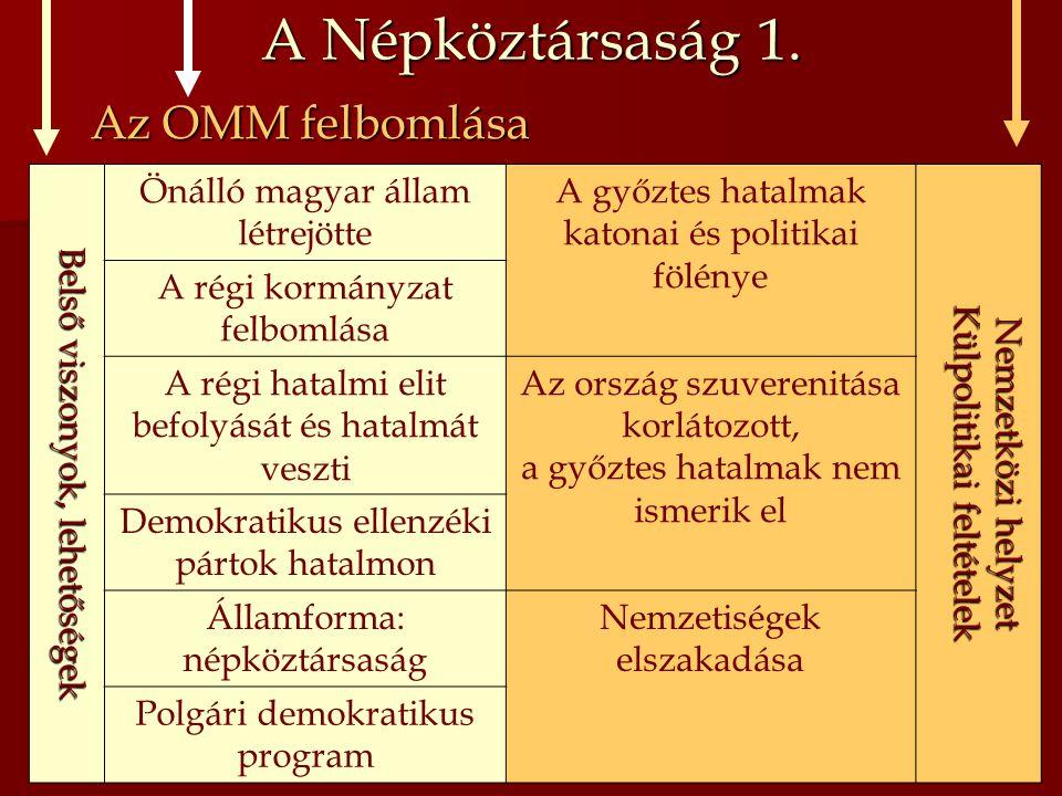 A Népköztársaság 1. Az OMM felbomlása Belső viszonyok, lehetőségek