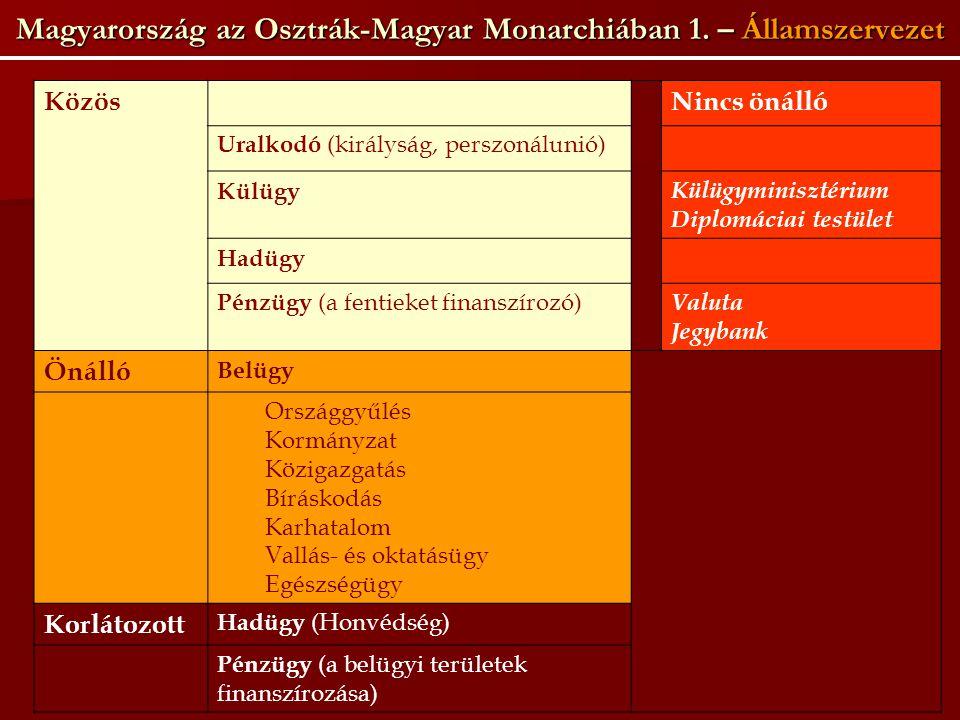 Magyarország az Osztrák-Magyar Monarchiában 1. – Államszervezet