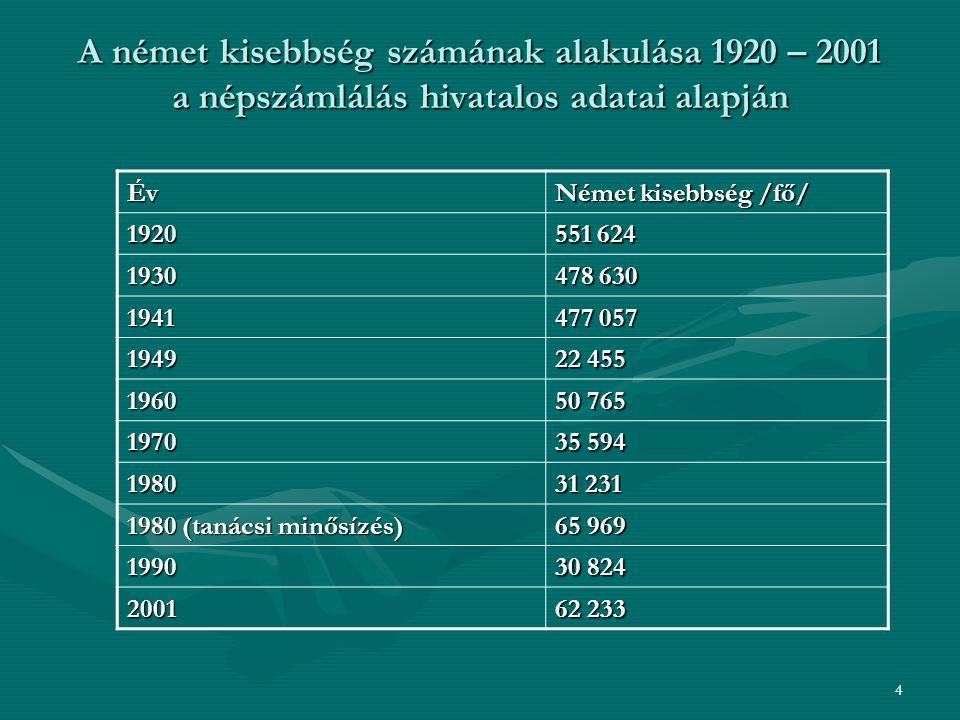 A német kisebbség számának alakulása 1920 – 2001 a népszámlálás hivatalos adatai alapján