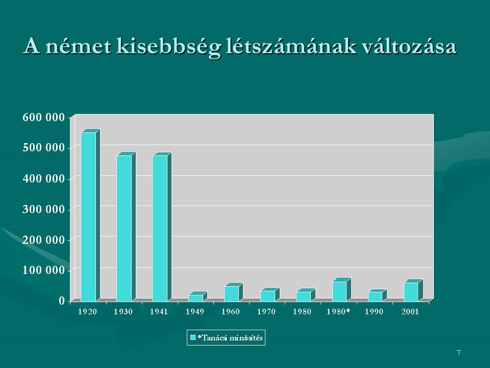 A német kisebbség létszámának változása