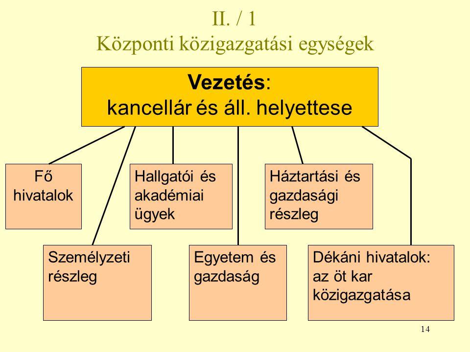 II. / 1 Központi közigazgatási egységek
