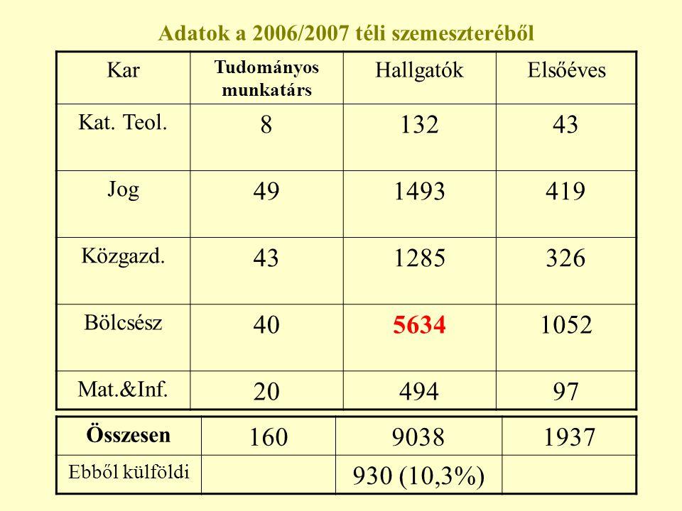 Adatok a 2006/2007 téli szemeszteréből
