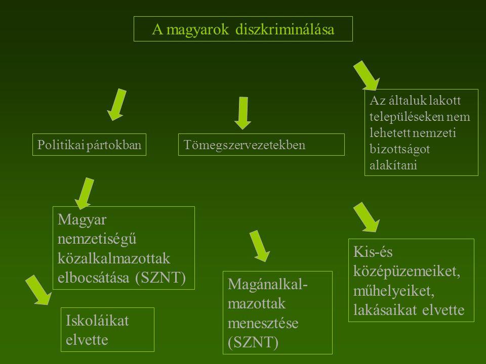 A magyarok diszkriminálása