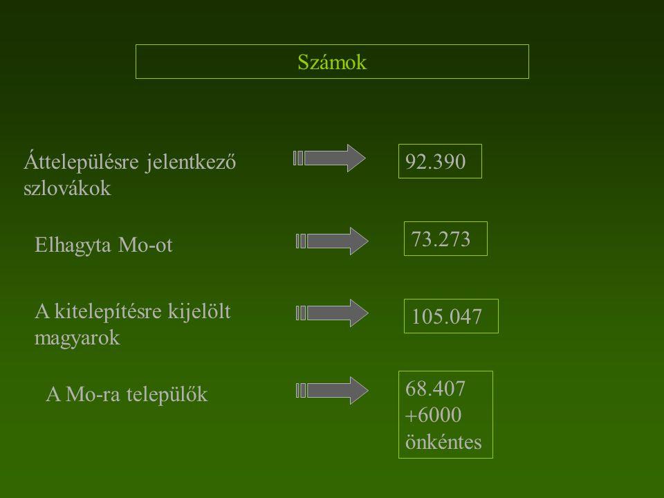 Számok Áttelepülésre jelentkező szlovákok. 92.390. 73.273. Elhagyta Mo-ot. A kitelepítésre kijelölt magyarok.