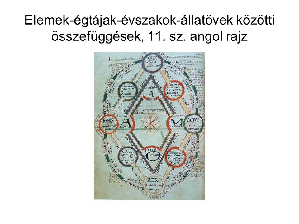 Elemek-égtájak-évszakok-állatövek közötti összefüggések, 11. sz