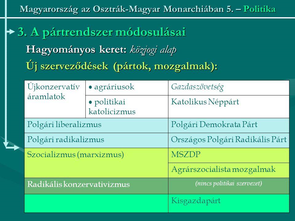 Magyarország az Osztrák-Magyar Monarchiában 5. – Politika