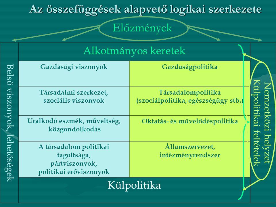 Az összefüggések alapvető logikai szerkezete