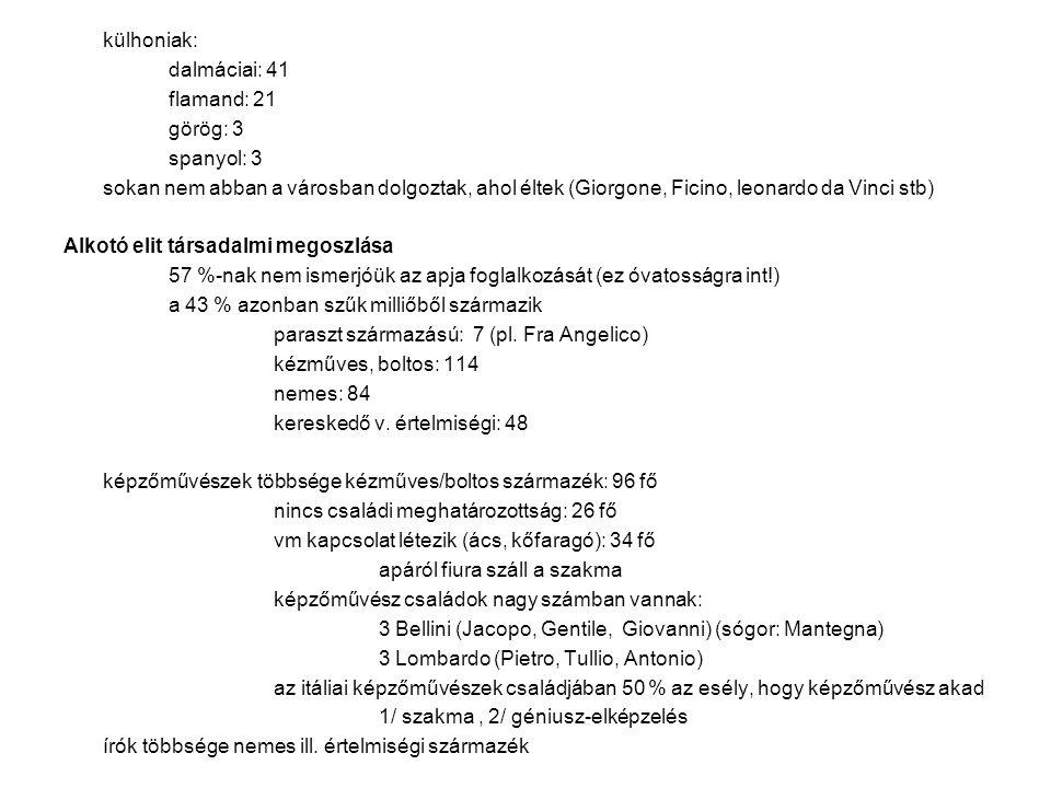 külhoniak: dalmáciai: 41. flamand: 21. görög: 3. spanyol: 3.