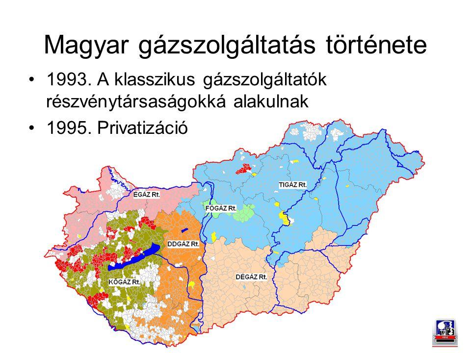Magyar gázszolgáltatás története