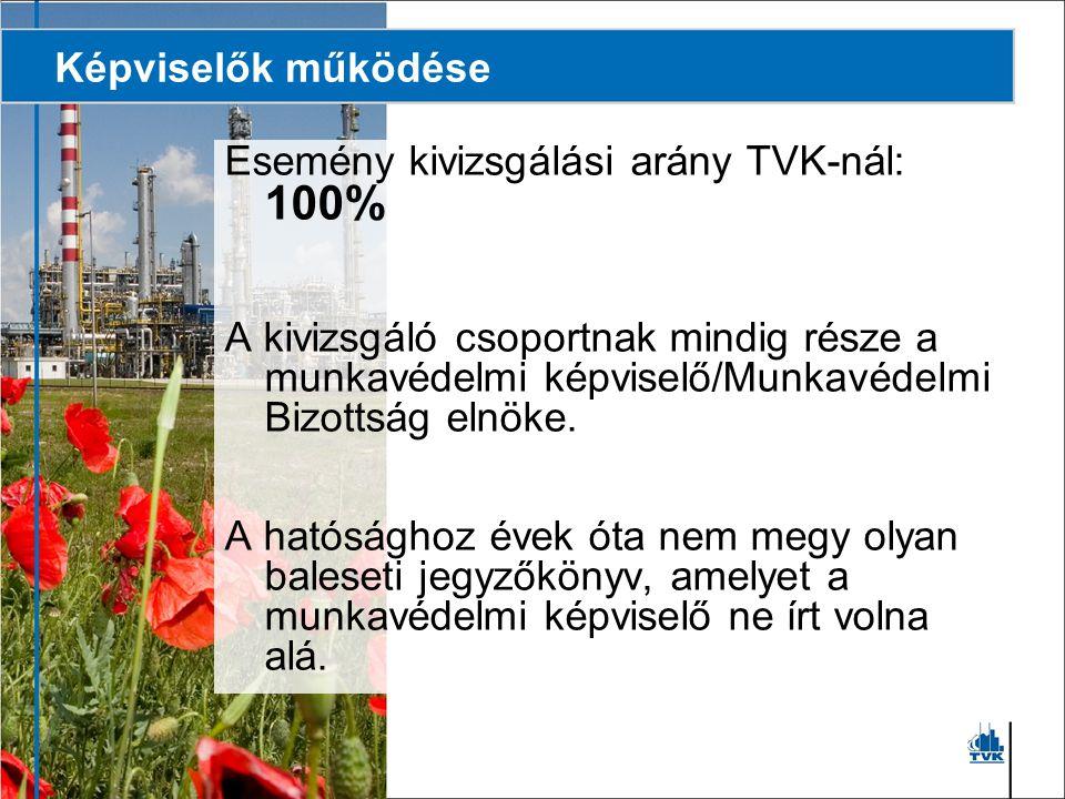 Képviselők működése Esemény kivizsgálási arány TVK-nál: 100%
