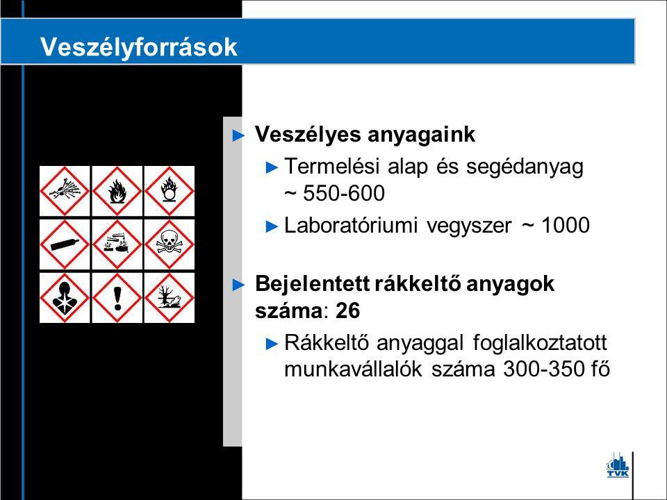Veszélyforrások Veszélyes anyagaink