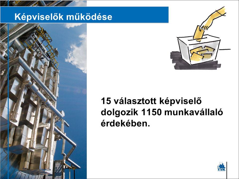 Képviselők működése 15 választott képviselő dolgozik 1150 munkavállaló érdekében.