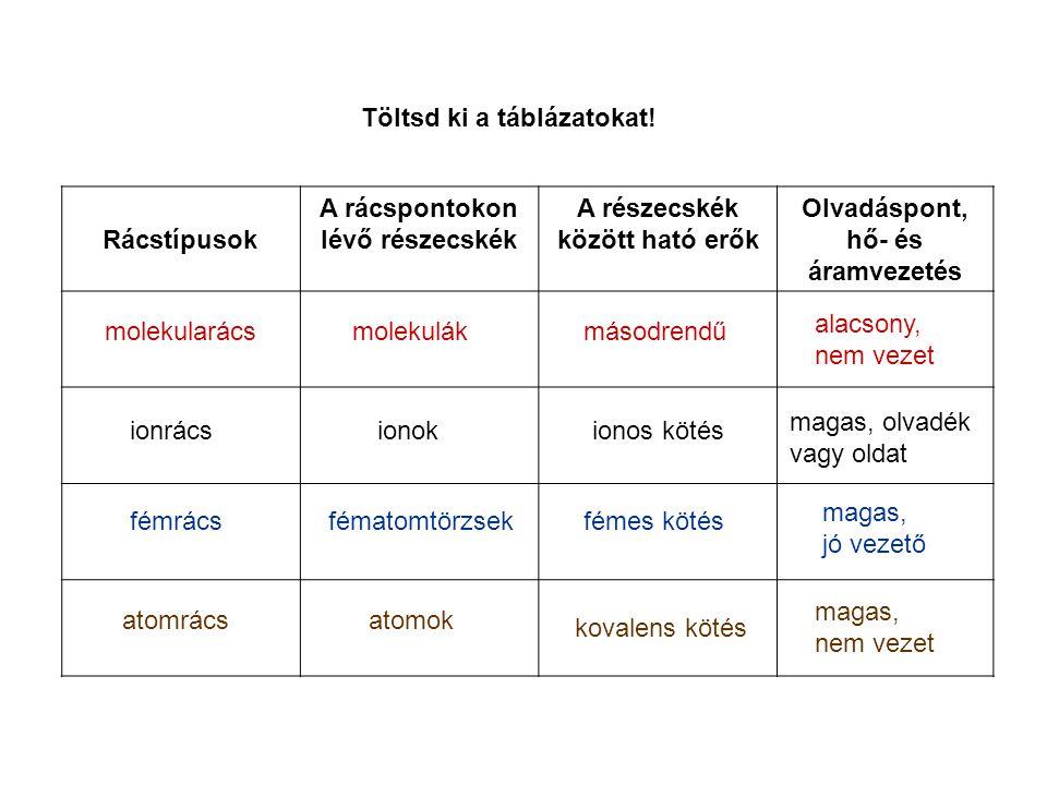 Töltsd ki a táblázatokat! Rácstípusok A rácspontokon lévő részecskék