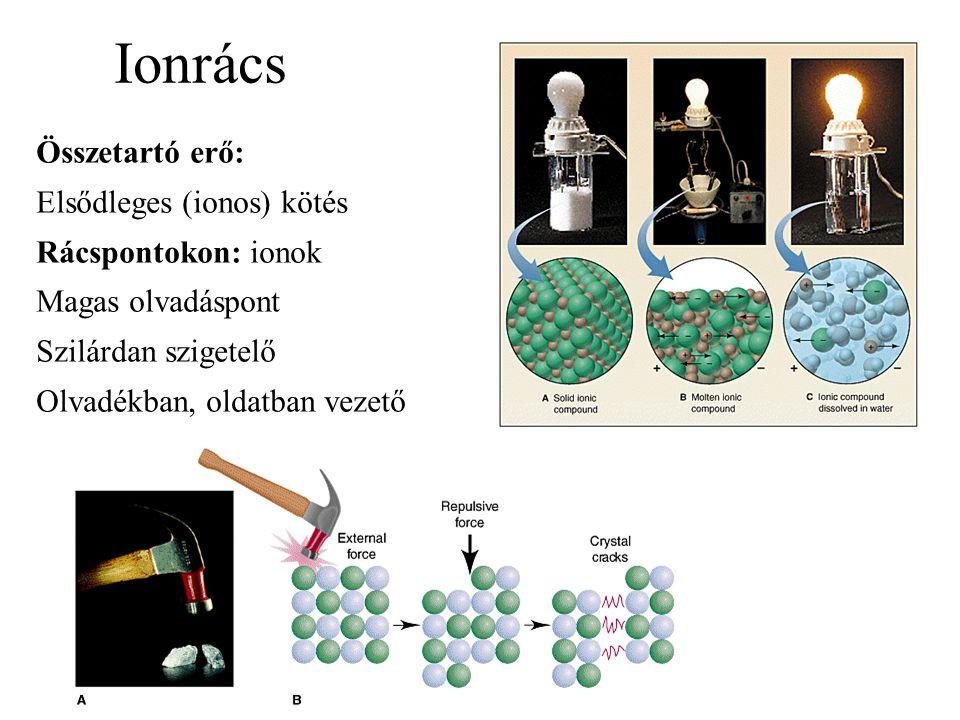 Ionrács Összetartó erő: Elsődleges (ionos) kötés Rácspontokon: ionok
