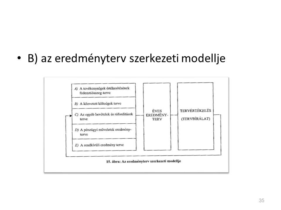 B) az eredményterv szerkezeti modellje